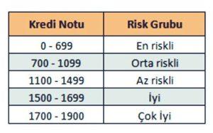 Kredi Notu Dereceleri
